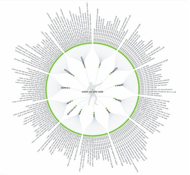 seo techniques pour trouver des motscl233s